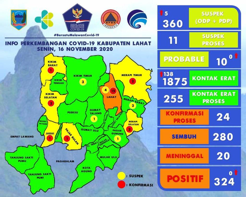 LahatOnline Update data Covid-19 Petang Ini di Kota Lahat ...